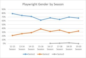 Playwright Gender by Seaso